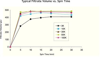Spin  Conditions: 40º fixed angle rotor, 14,000 x g, room temperature,  500 µL starting volume. Protein markers used: Cytochrome c for 3K and  10K, BSA for 30K and 50K, and IgG for 100K, n=8.